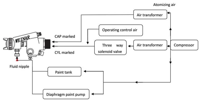 نمودار سیستم پیستوله رنگپاش اتوماتیک