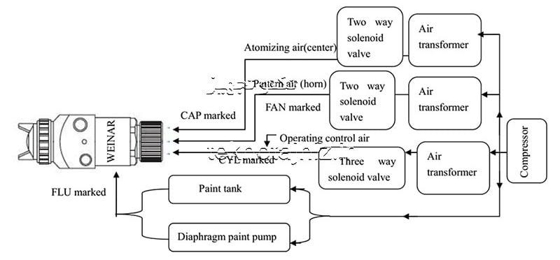 نمودار سیستم پیستوله رنگ رباتیک